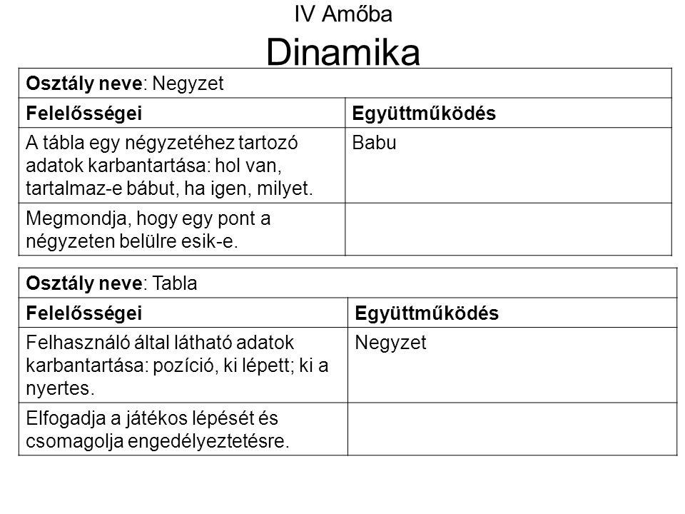 IV Amőba Dinamika Osztály neve: Negyzet Felelősségei Együttműködés
