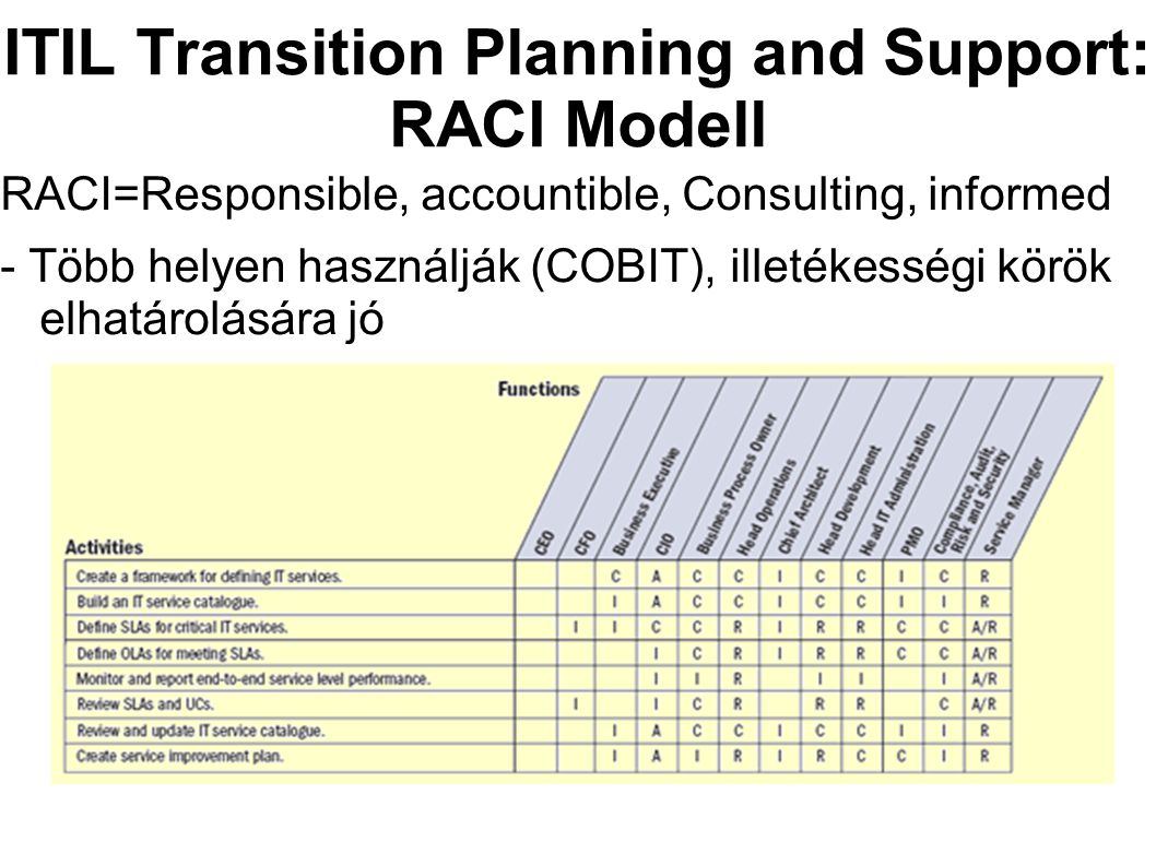 ITIL Transition Planning and Support: RACI Modell