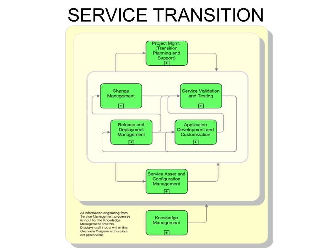 SERVICE TRANSITION 3