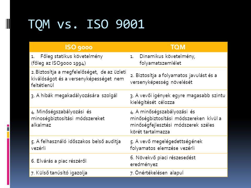 TQM vs. ISO 9001 ISO 9000 TQM Főleg statikus követelmény