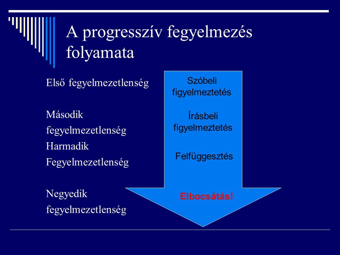 A progresszív fegyelmezés folyamata