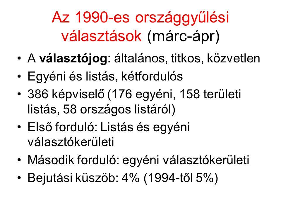 Az 1990-es országgyűlési választások (márc-ápr)