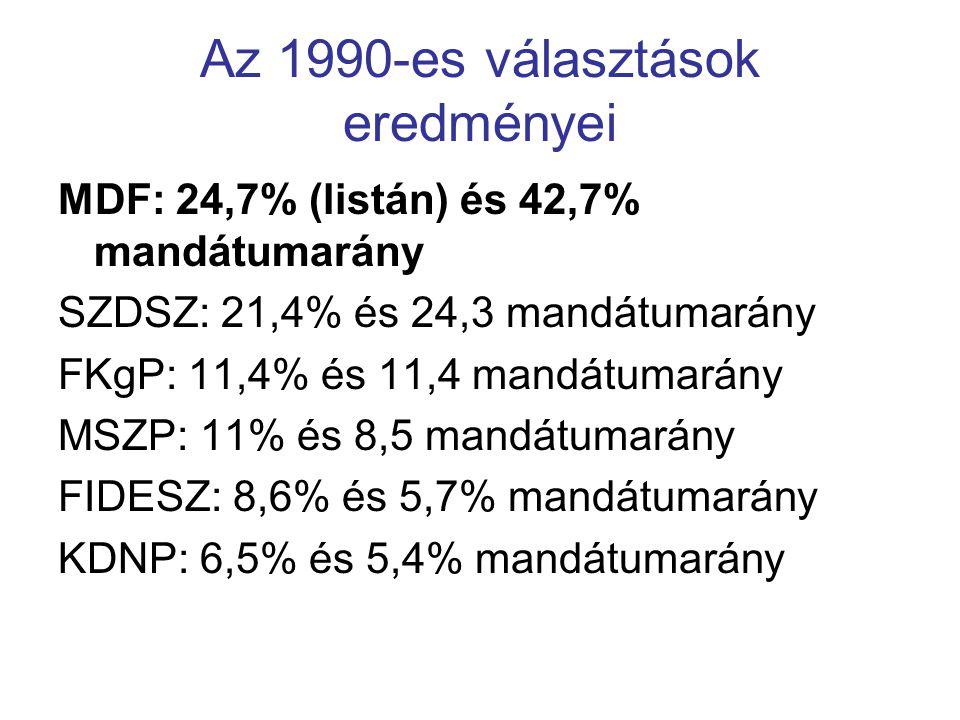 Az 1990-es választások eredményei
