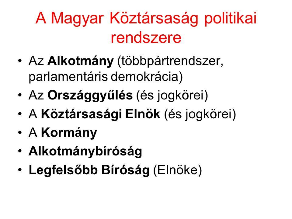 A Magyar Köztársaság politikai rendszere