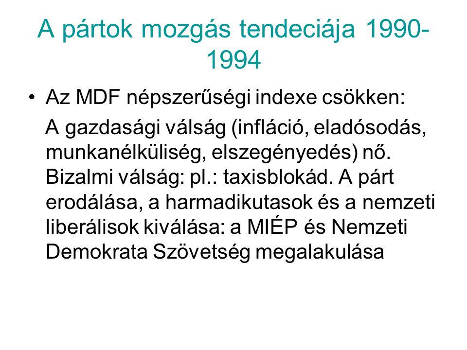A pártok mozgás tendeciája 1990-1994