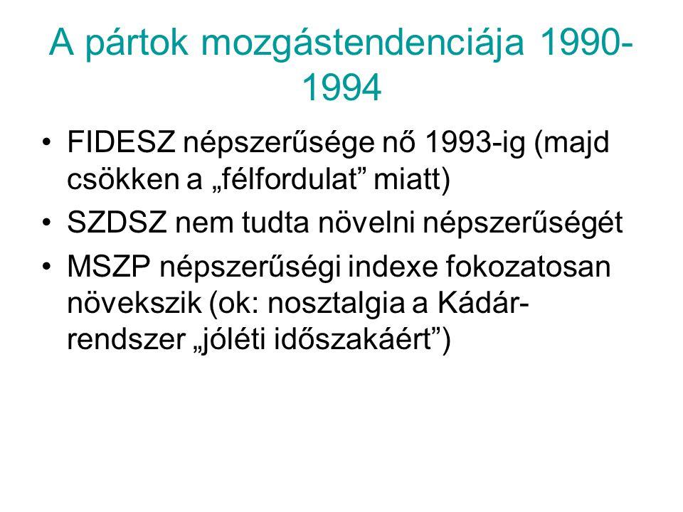 A pártok mozgástendenciája 1990-1994