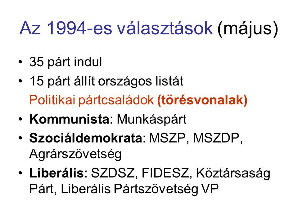 Az 1994-es választások (május)