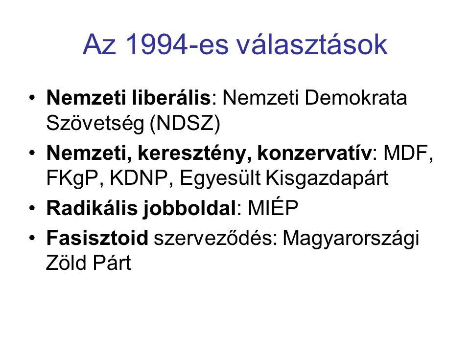 Az 1994-es választások Nemzeti liberális: Nemzeti Demokrata Szövetség (NDSZ)