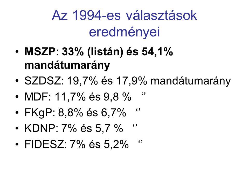 Az 1994-es választások eredményei