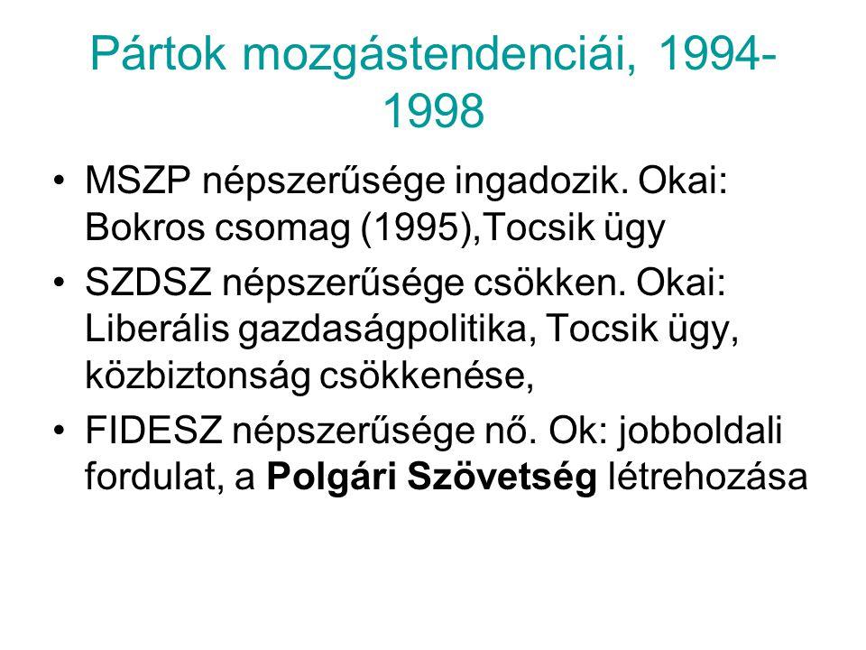 Pártok mozgástendenciái, 1994-1998