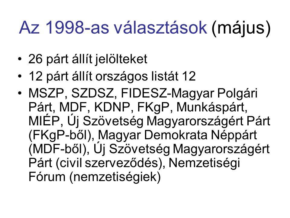Az 1998-as választások (május)