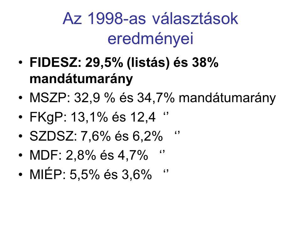 Az 1998-as választások eredményei