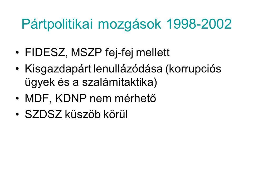 Pártpolitikai mozgások 1998-2002
