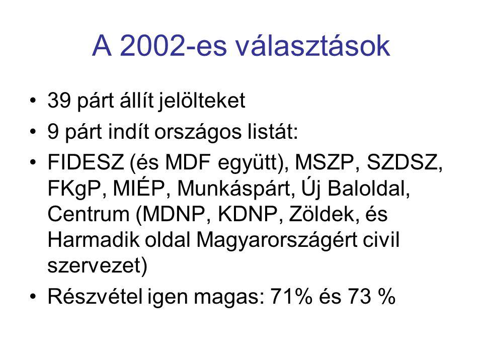 A 2002-es választások 39 párt állít jelölteket