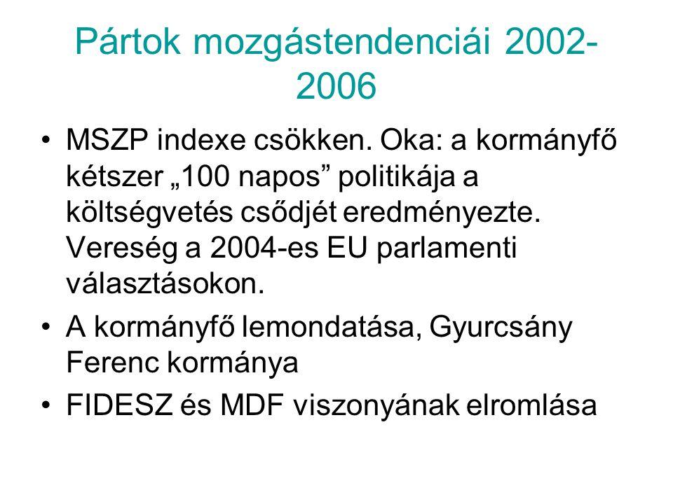 Pártok mozgástendenciái 2002-2006