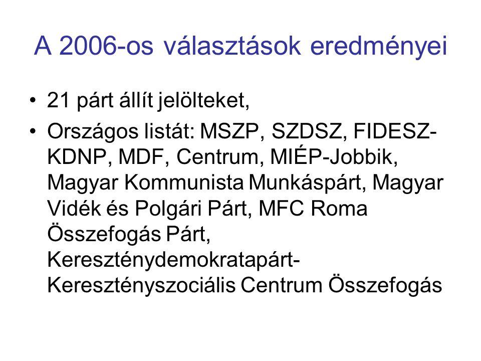 A 2006-os választások eredményei