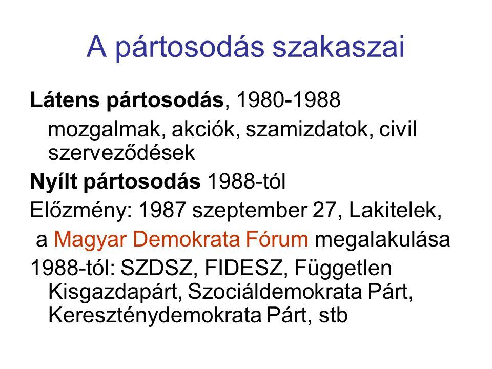 A pártosodás szakaszai