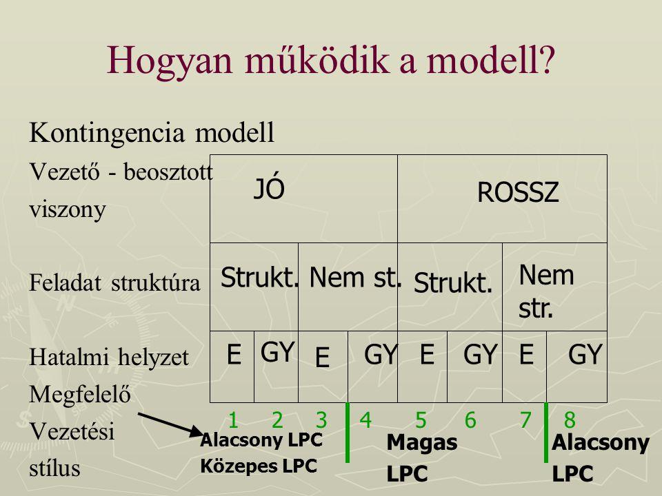 Hogyan működik a modell