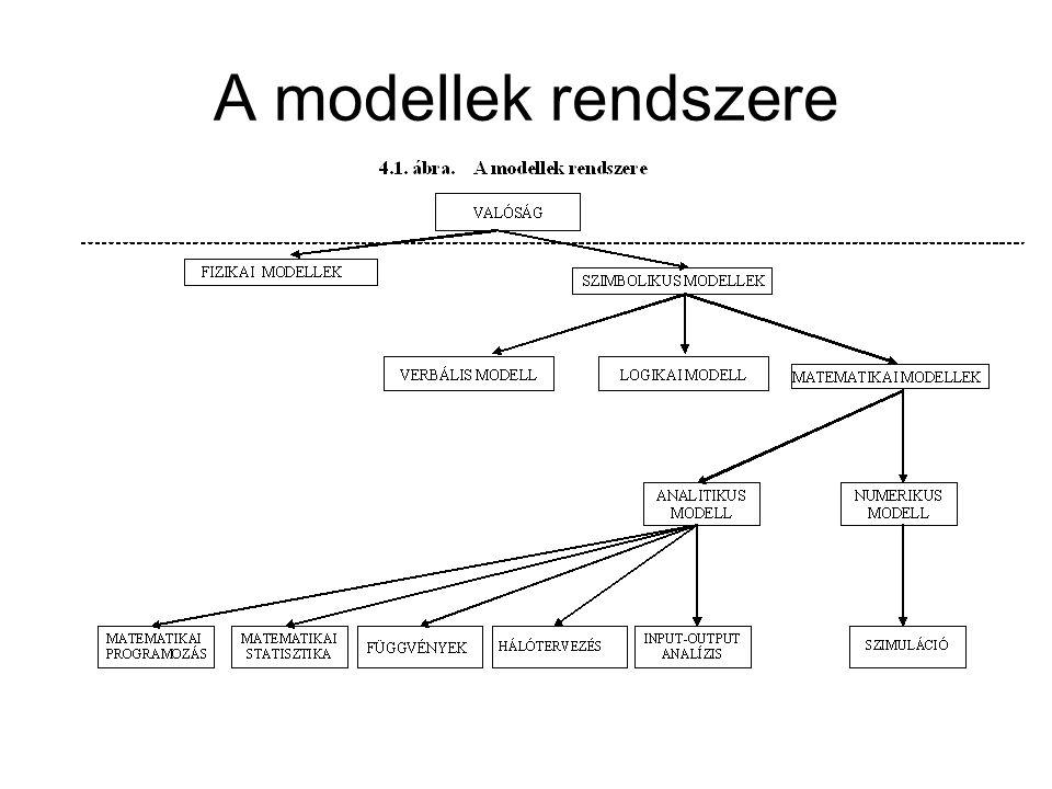 A modellek rendszere