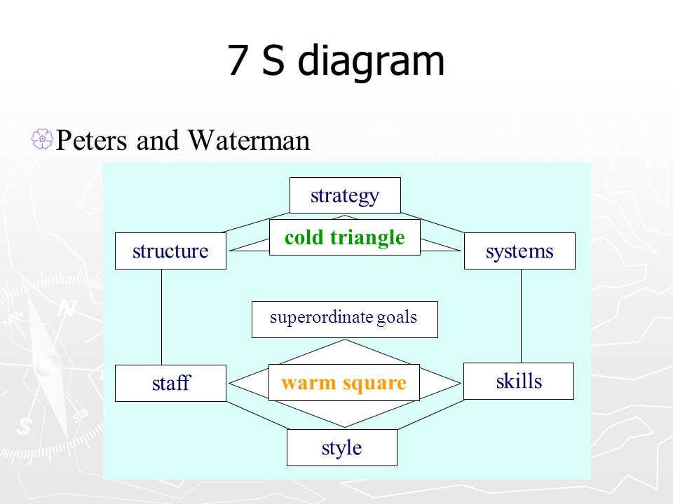7 S diagram Peters and Waterman strategy systems structure staff style