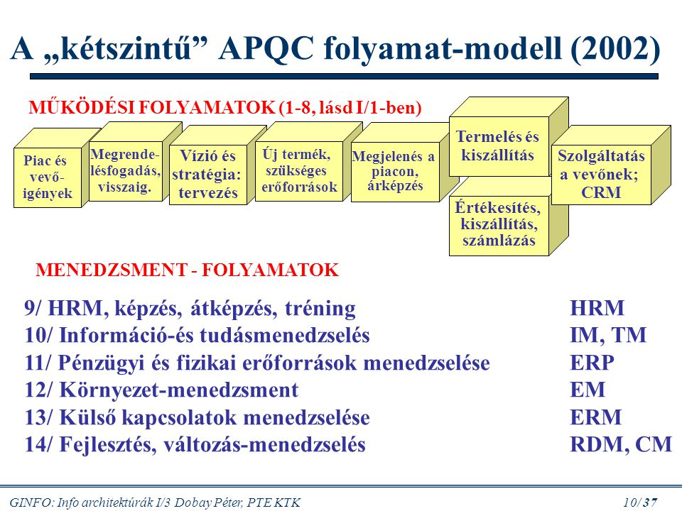 """A """"kétszintű APQC folyamat-modell (2002)"""