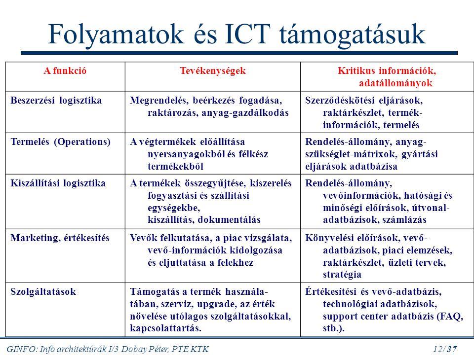 Folyamatok és ICT támogatásuk