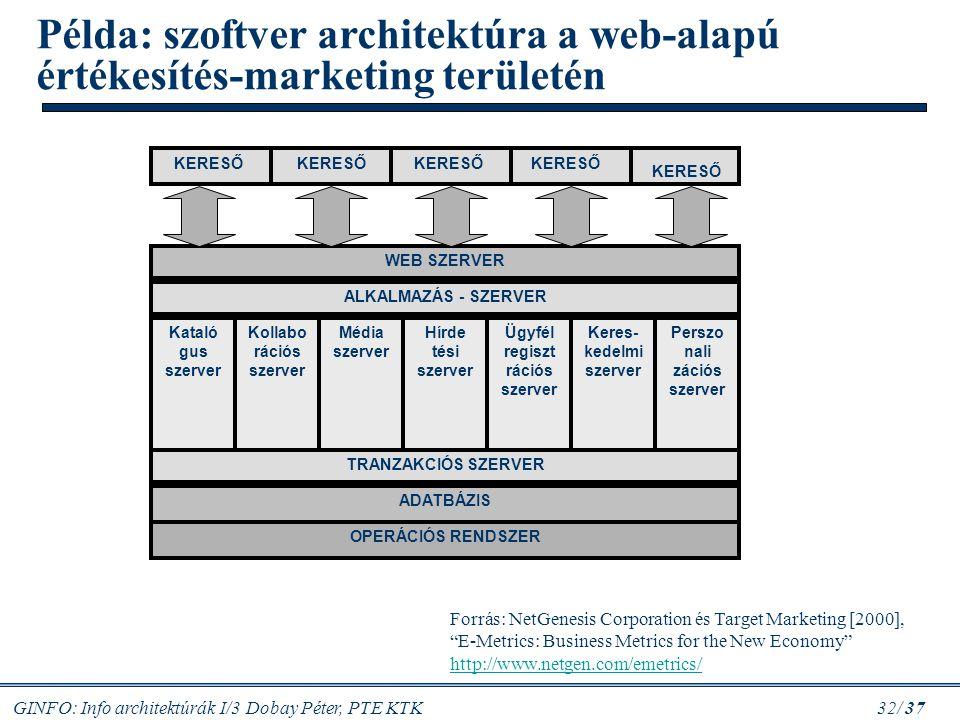 Példa: szoftver architektúra a web-alapú értékesítés-marketing területén