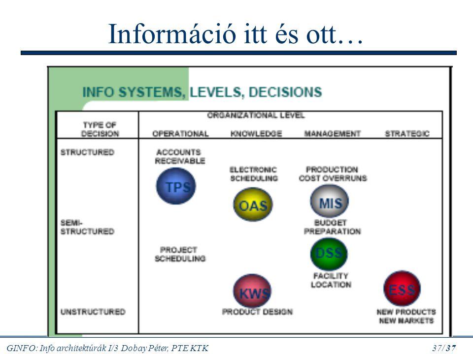 Információ itt és ott…