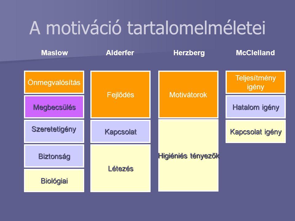 A motiváció tartalomelméletei