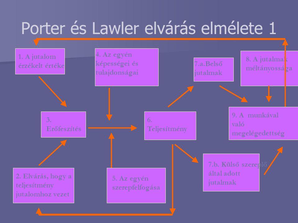 Porter és Lawler elvárás elmélete 1