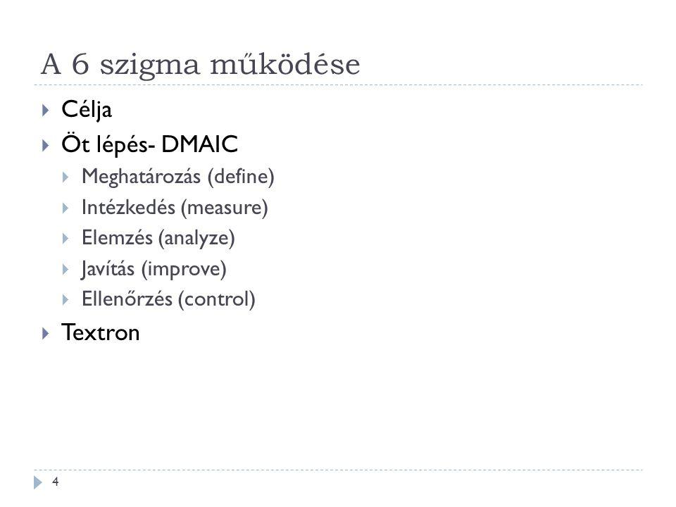 A 6 szigma működése Célja Öt lépés- DMAIC Textron