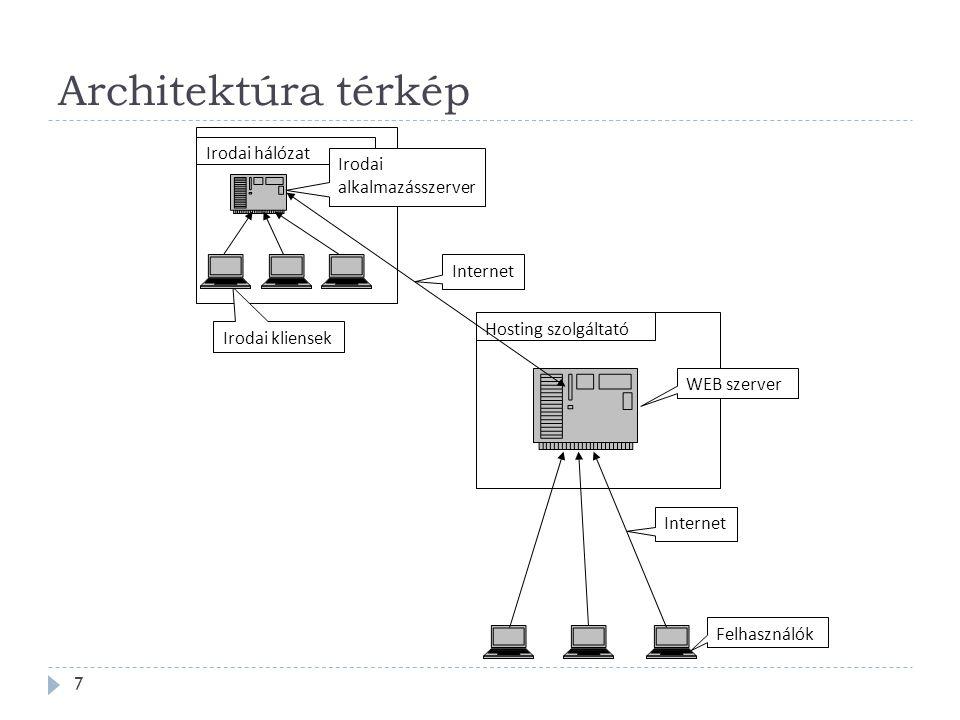 Architektúra térkép Irodai hálózat Irodai alkalmazásszerver Internet