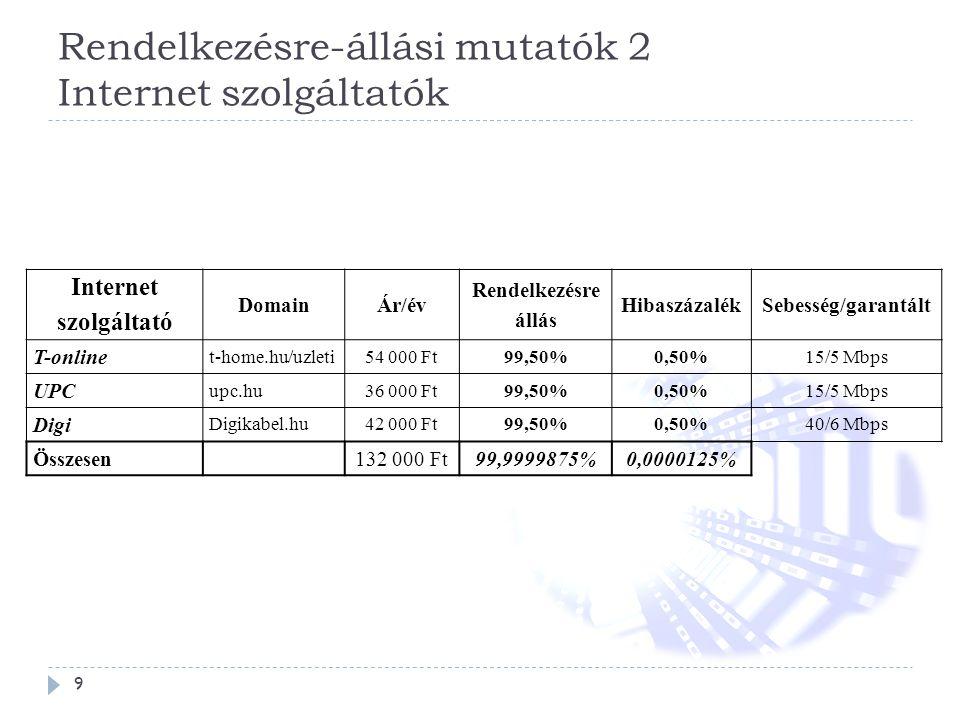 Rendelkezésre-állási mutatók 2 Internet szolgáltatók
