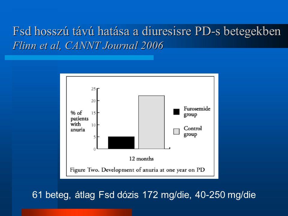 61 beteg, átlag Fsd dózis 172 mg/die, 40-250 mg/die