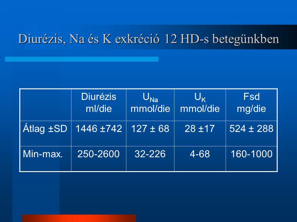 Diurézis, Na és K exkréció 12 HD-s betegünkben