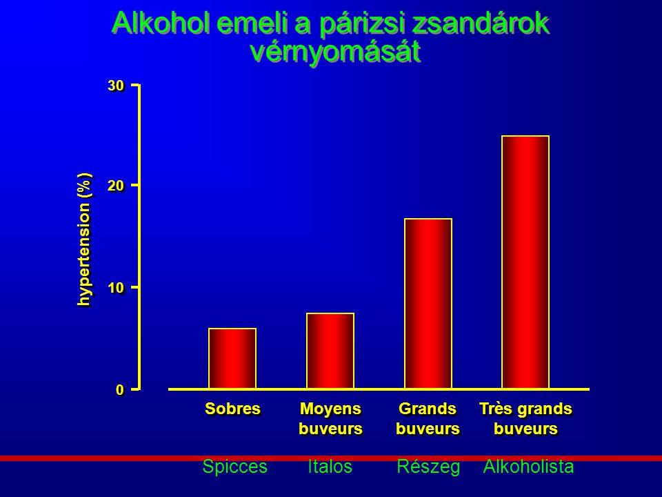 Alkohol emeli a párizsi zsandárok vérnyomását