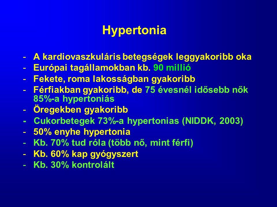 Hypertonia A kardiovaszkuláris betegségek leggyakoribb oka
