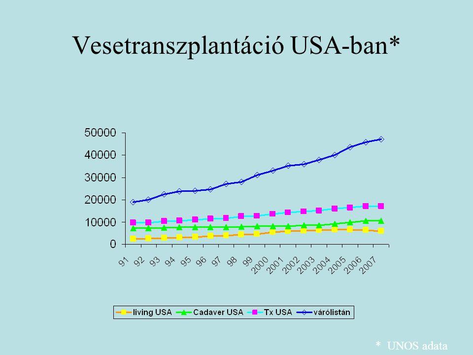 Vesetranszplantáció USA-ban*