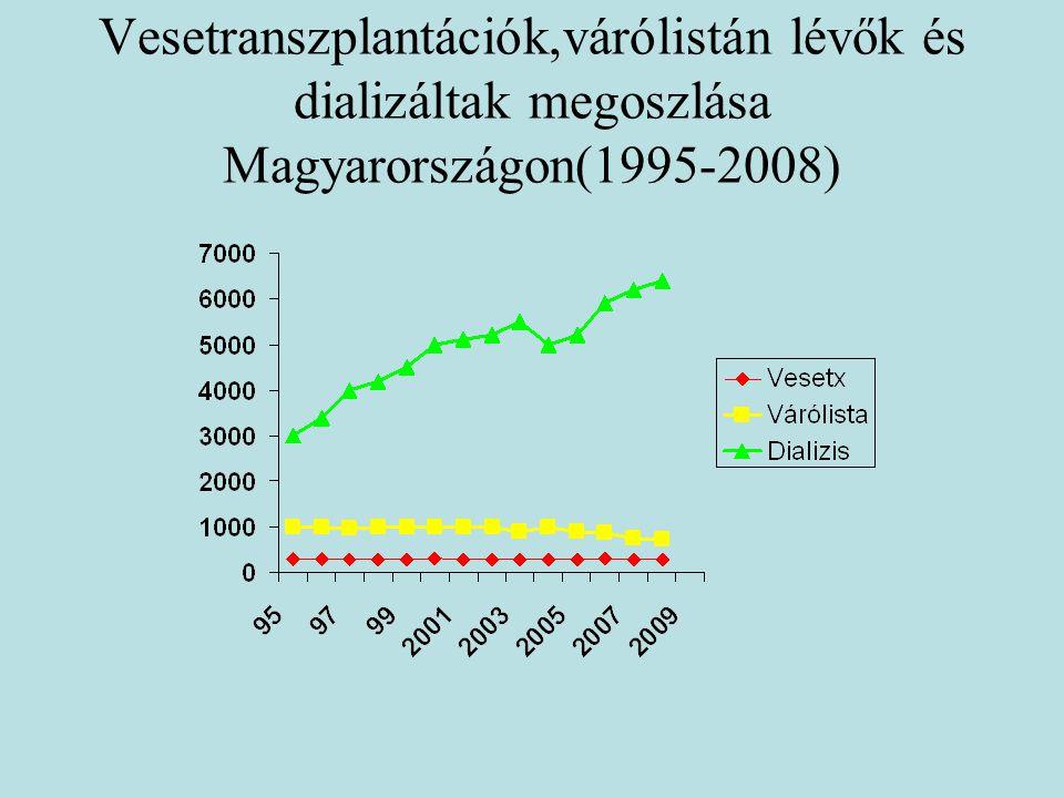 Vesetranszplantációk,várólistán lévők és dializáltak megoszlása Magyarországon(1995-2008)