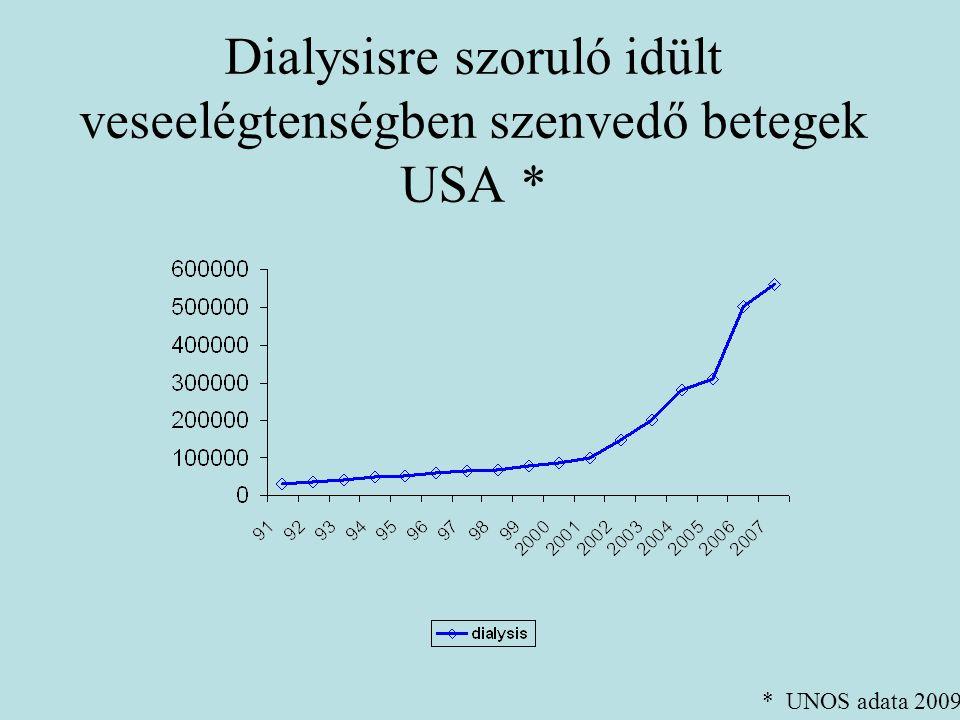 Dialysisre szoruló idült veseelégtenségben szenvedő betegek USA *