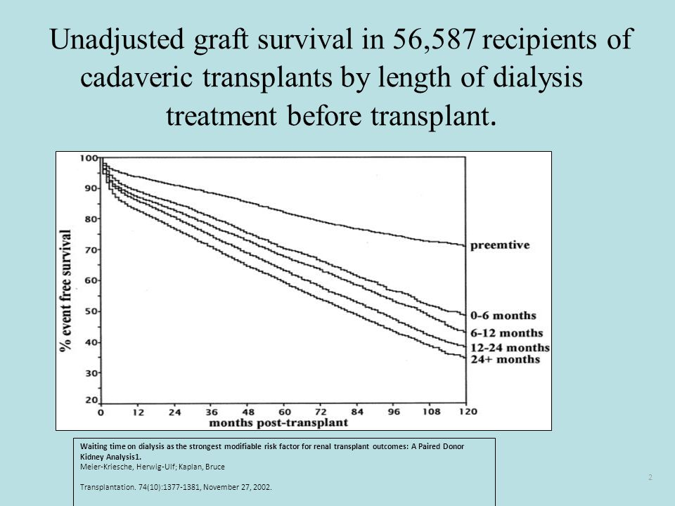 Unadjusted graft survival in 56,587 recipients of cadaveric transplants by length of dialysis treatment before transplant.