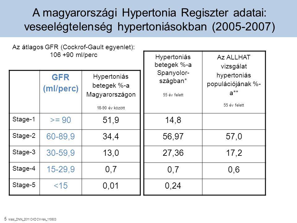 A magyarországi Hypertonia Regiszter adatai: veseelégtelenség hypertoniásokban (2005-2007)
