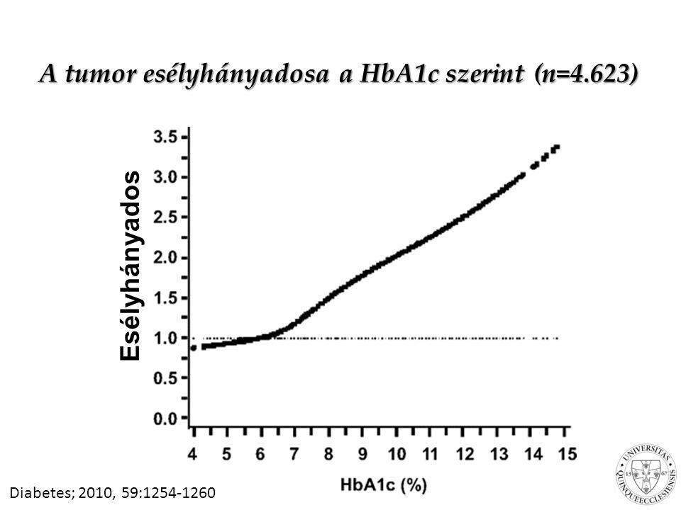 A tumor esélyhányadosa a HbA1c szerint (n=4.623)
