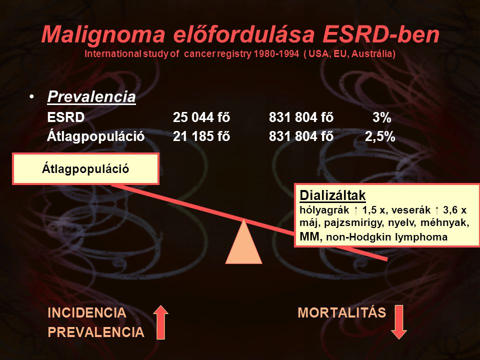 Malignoma előfordulása ESRD-ben International study of cancer registry 1980-1994 ( USA, EU, Austrália)