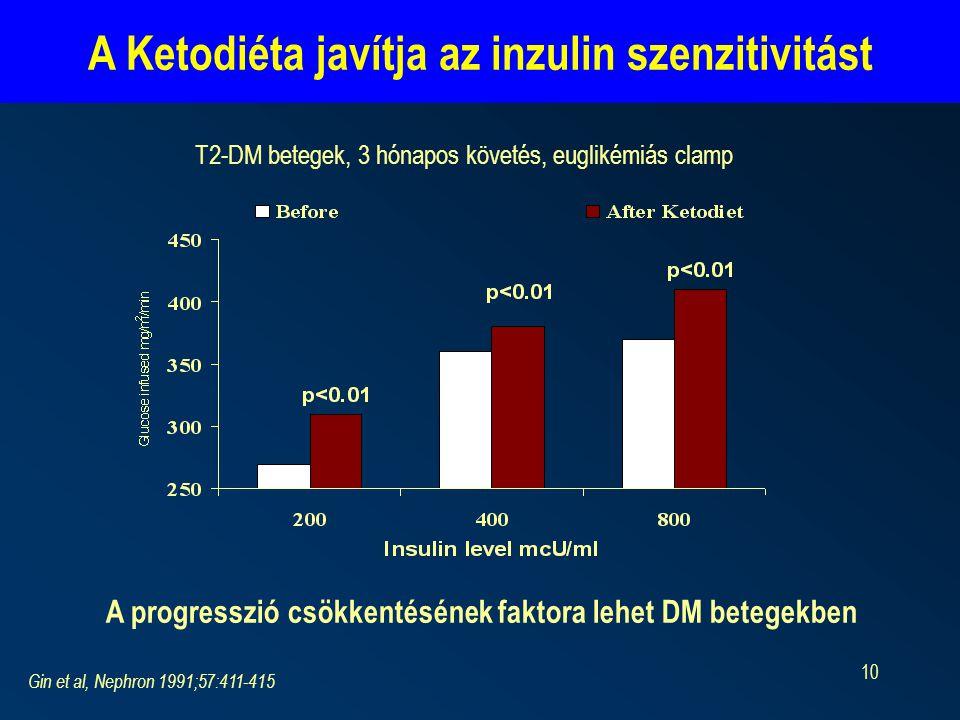 A Ketodiéta javítja az inzulin szenzitivitást