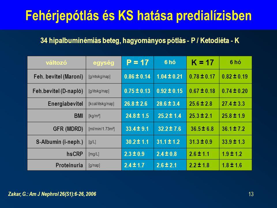 Fehérjepótlás és KS hatása predialízisben
