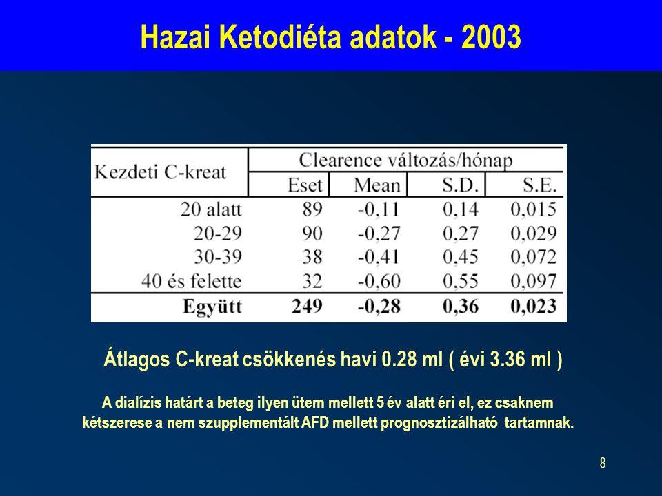 Hazai Ketodiéta adatok - 2003