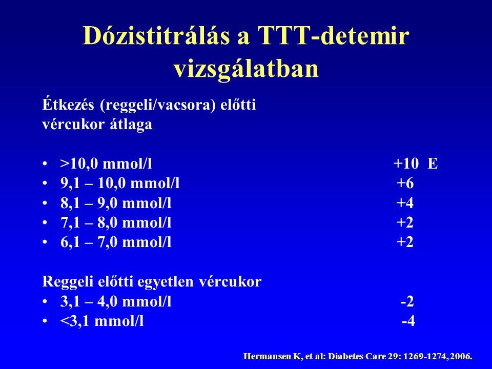 Dózistitrálás a TTT-detemir vizsgálatban