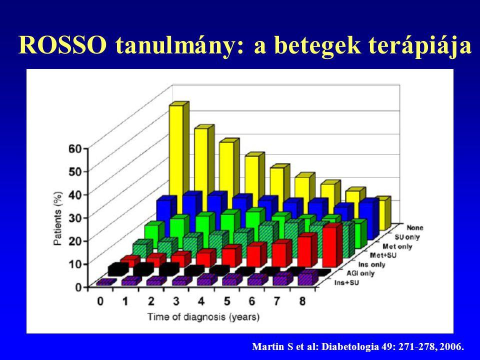 ROSSO tanulmány: a betegek terápiája