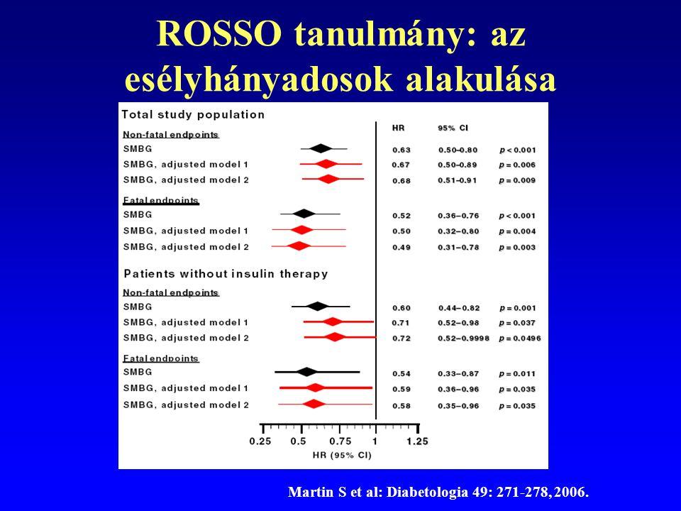 ROSSO tanulmány: az esélyhányadosok alakulása